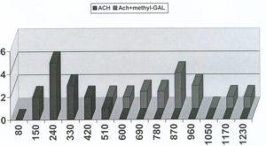 Галантамин потенцирует никотиновые ответы